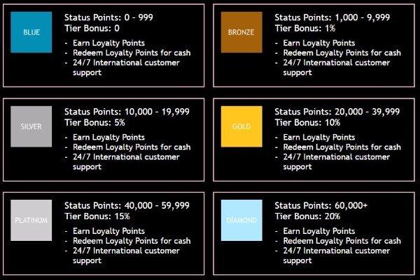 jackpotcity casino loyalty rewards detial